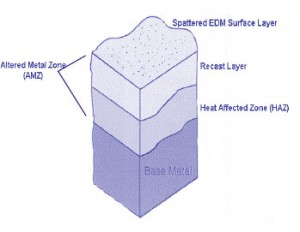Layers formed by EDM process